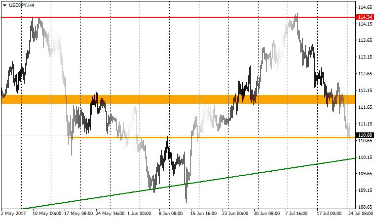 график валютной пары USD/JPY H4