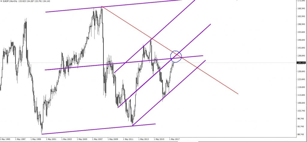 EURJPY, Monthly