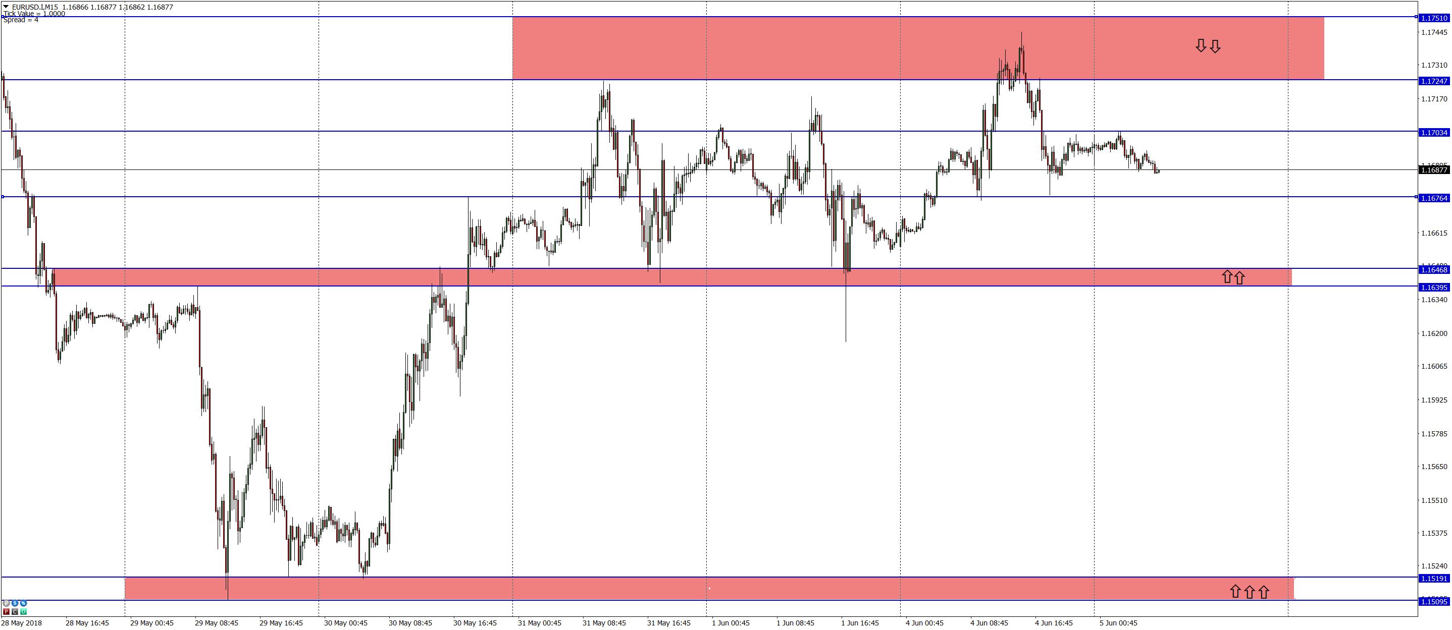 Технический взгляд на валютный рынок 5.06.18